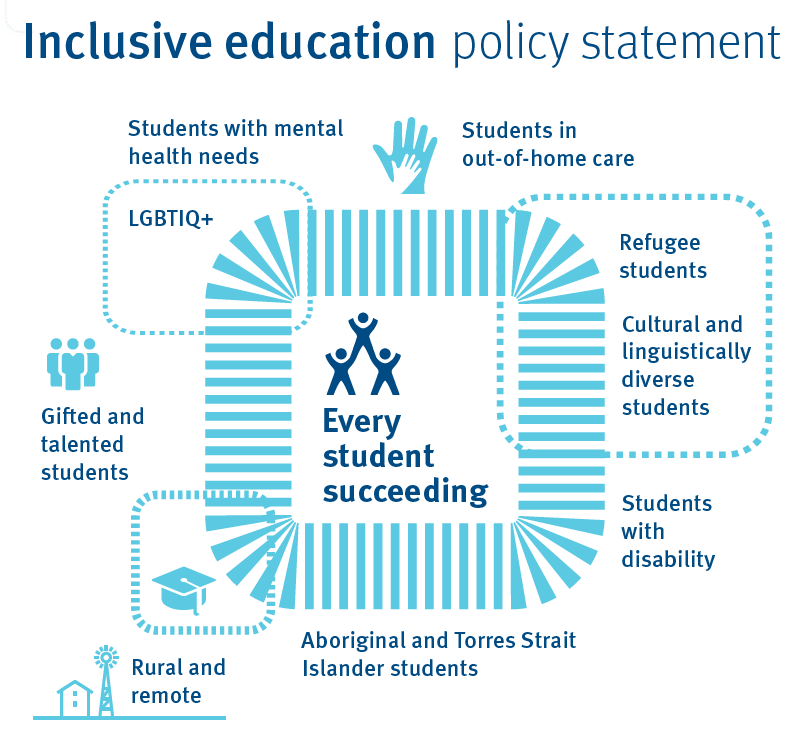 Inclusive Education Policy Statement image